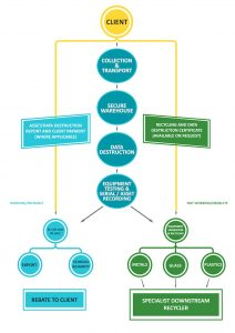 The Reuse And Recycling Process - Electronic Ewaste - Ewaste Recycling